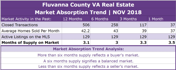 Fluvanna County Real Estate Absorption Trend - NOV 2018
