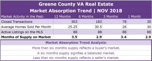 Greene County VA Real Estate Absorption Trend - NOV 2018