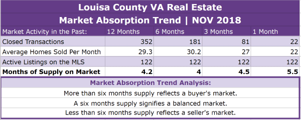 Louisa County Real Estate Absorption Trend - NOV 2018