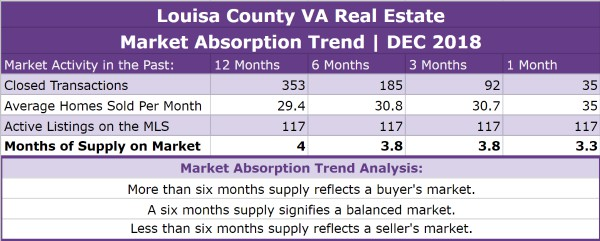 Louisa County Real Estate Absorption Trend - DEC 2018