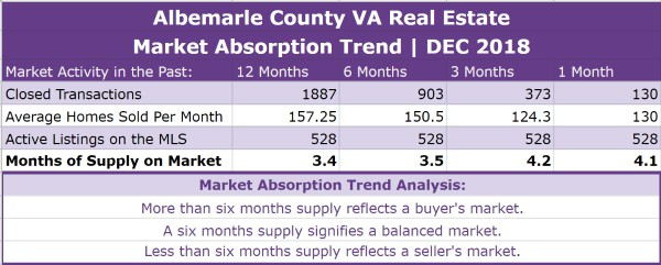 Albemarle County Real Estate Absorption Trend - DEC 2018
