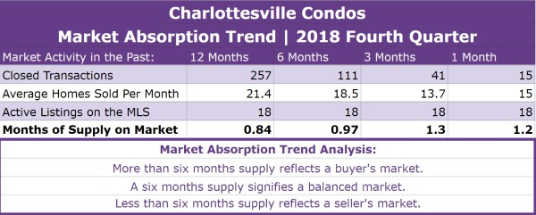 Charlottesville Condos Absorption Trend - Q4 2018