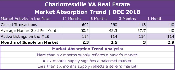 Charlottesville Real Estate Absorption Trend - DEC 2018