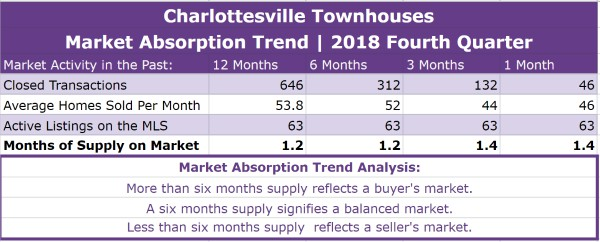 Charlottesville Townhouses Absorption Trend - Q4 2018