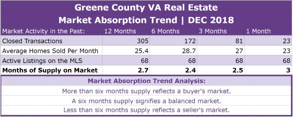 Greene County VA Real Estate Absorption Trend - DEC 2018