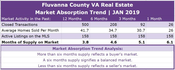 Fluvanna County Real Estate Absorption Trend - JAN 2019