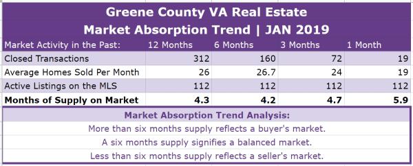 Greene County VA Real Estate Absorption Trend - JAN 2019