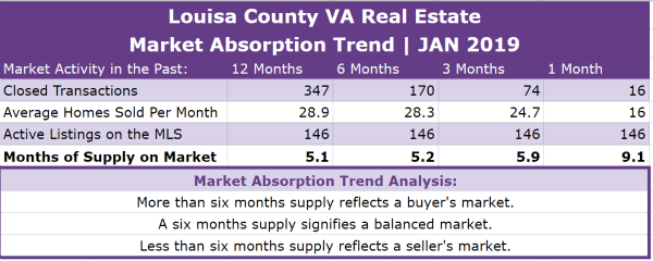 Louisa County Real Estate Absorption Trend - JAN 2019