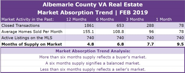 Albemarle County Real Estate Absorption Trend - FEB 2019