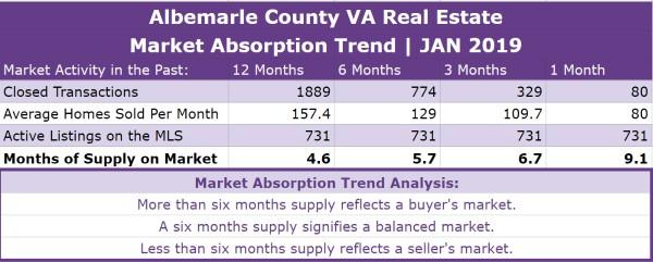 Albemarle County Real Estate Absorption Trend - JAN 2019