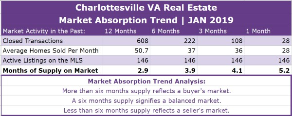 Charlottesville Real Estate Absorption Trend - JAN 2019
