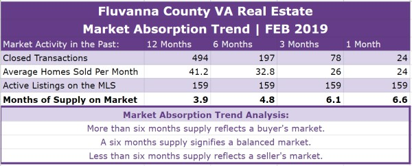Fluvanna County Real Estate Absorption Trend - FEB 2019
