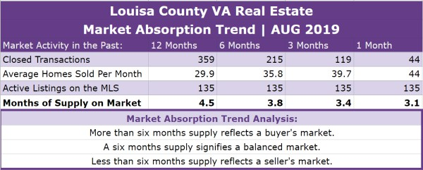 Louisa County Real Estate Absorption Trend - AUG 2019