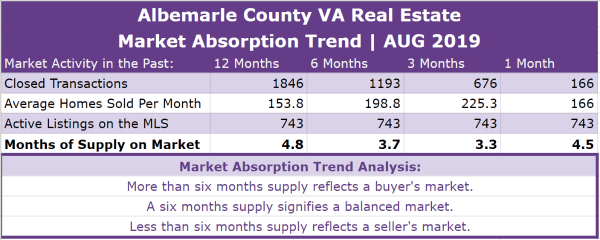 Albemarle County Real Estate Absorption Trend - AUG 2019