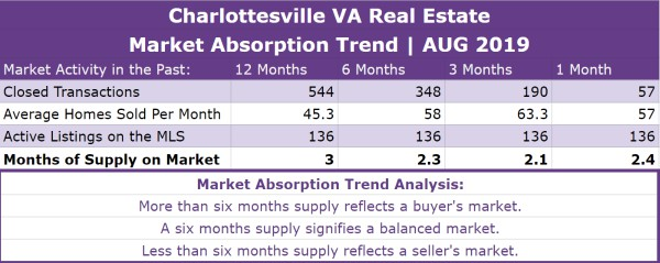 Charlottesville Real Estate Absorption Trend - AUG 2019