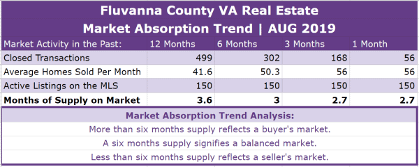 Fluvanna County Real Estate Absorption Trend - AUG 2019