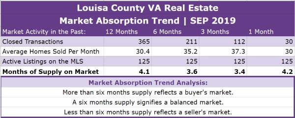Louisa County Real Estate Absorption Trend - SEP 2019