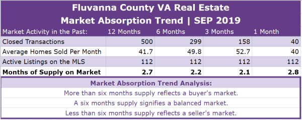 Fluvanna County Real Estate Absorption Trend - SEP 2019