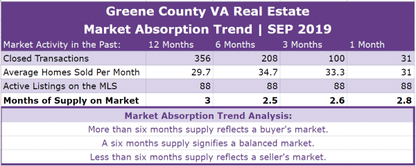 Greene County VA Real Estate Absorption Trend - SEP 2019