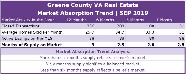 Greene County VA Real Estate Absorption Trend - SEP 2019