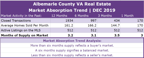 Albemarle County Real Estate Absorption Trend - DEC 2019