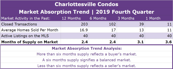 Charlottesville Condos Absorption Trend - Q4 2019
