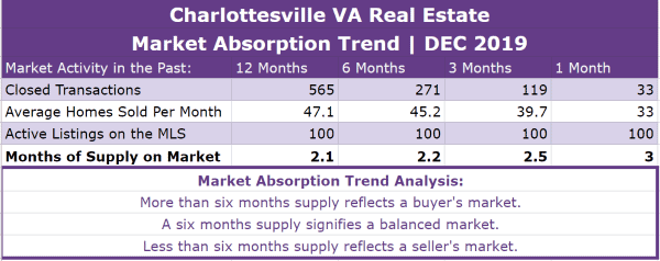 Charlottesville Real Estate Absorption Trend - DEC 2019
