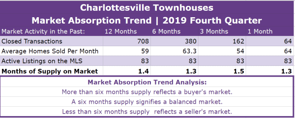 Charlottesville Townhouses Absorption Trend - Q4 2019