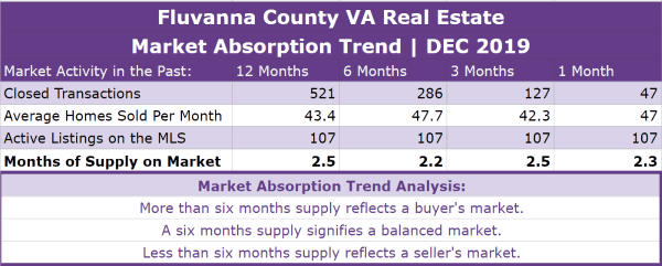 Fluvanna County Real Estate Absorption Trend - DEC 2019