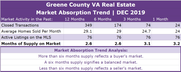 Greene County VA Real Estate Absorption Trend - DEC 2019