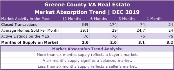 Greene County VA Real Estate Absorption Trend - DEC 2019